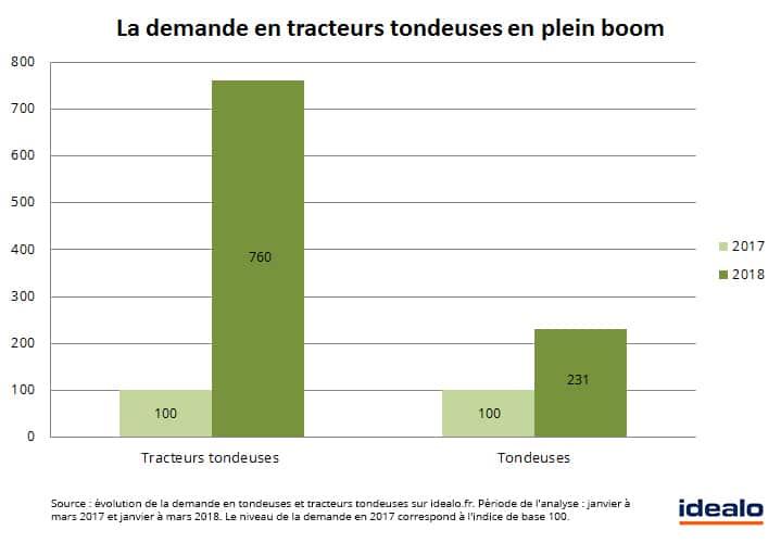 demande tracteurs tondeuse